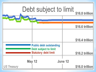 U.S. Treasury Debt