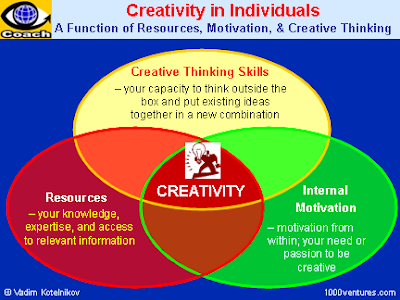 What it takes to be creative