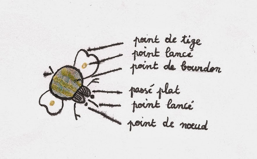 dessin broderie insecte