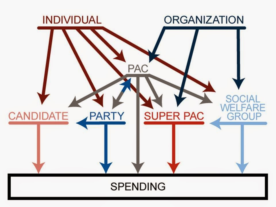 political campaigns finance and corruption Political corruption  • it is misleading to assume that there is one ideal model of political finance  enforcement and targeted anti-corruption campaigns.