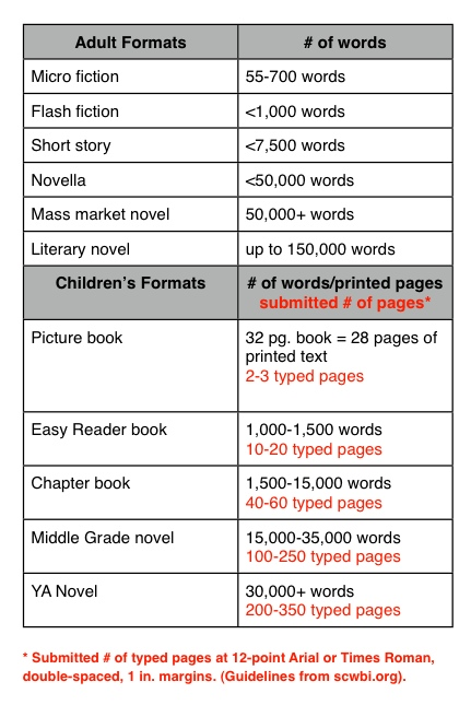 writing home word count chart