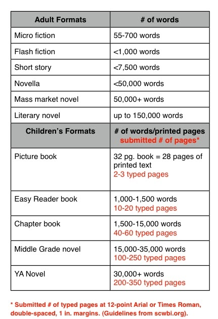 10000 word essay pages Anything, 10000 words would be more than enough, as far as contributions are  clear  roughly, 5-6 chapters of an average length 15-20 pages each (including .
