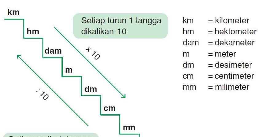 meter cm dm mm
