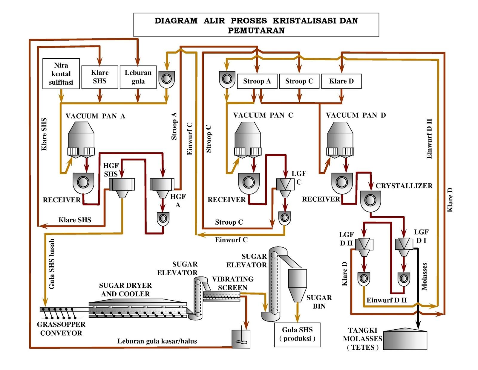 Proses pembuatan gula tebu proses pembuatan gula shs karena itu pabrik pabrik gula menggunakan cara pemanasan cara ini bekerja atas dasar prinsip aliran berlawanan dengan aliran udara panas ccuart Image collections