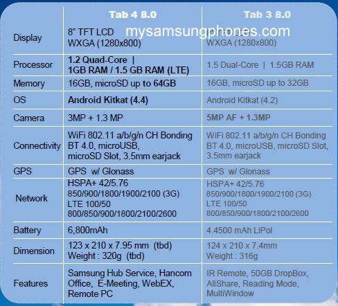 Svelate le caratteristiche hardware del Galaxy Tab 4 8.0?
