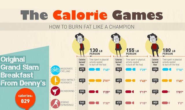 The Calorie Games - How to Burn Fat Like a Champion