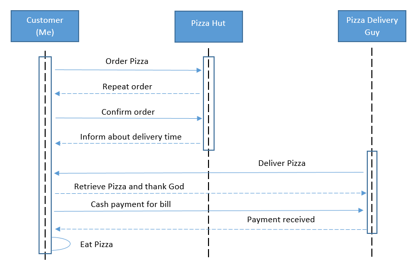 """pizza hut use case diagram Software design questions and answers – uml package and component diagrams posted on august 5, 2013 by manish this set of software design multiple choice questions & answers (mcqs) focuses on """"uml package and component diagrams."""
