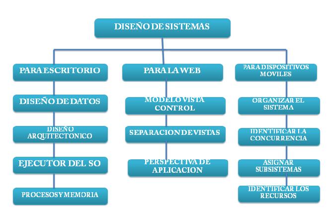 ing en sistemas gregory gabriel el dise o de sistemas On diseno de arquitectura de sistemas