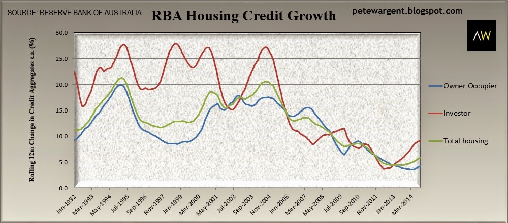 rba housing credit growth