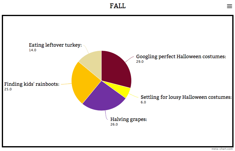 How parents spend their Fall