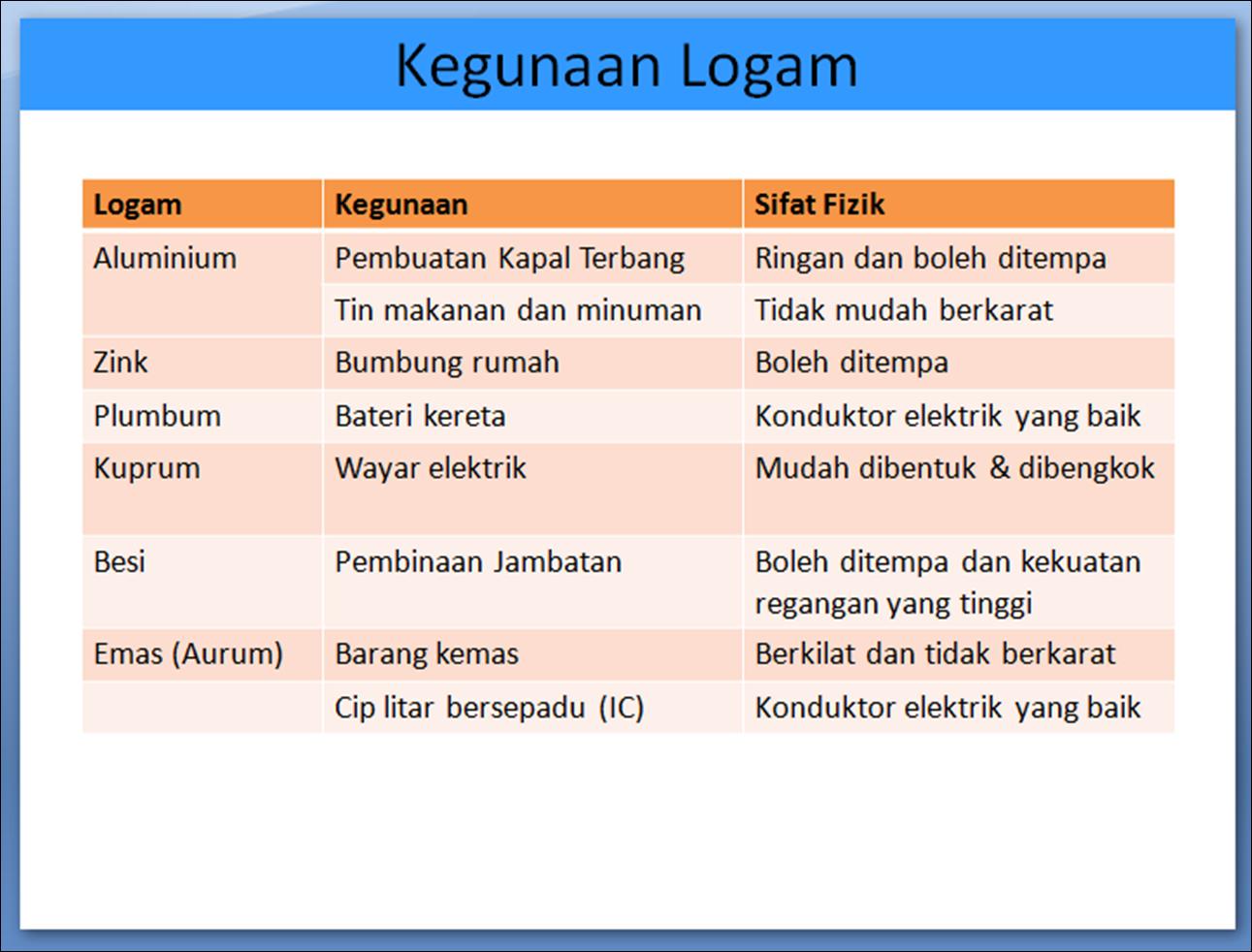 Unsur Logam dan Bukan Logam