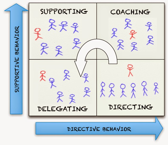situational leadership essayessay example blanchard situational leadership model analytical essay
