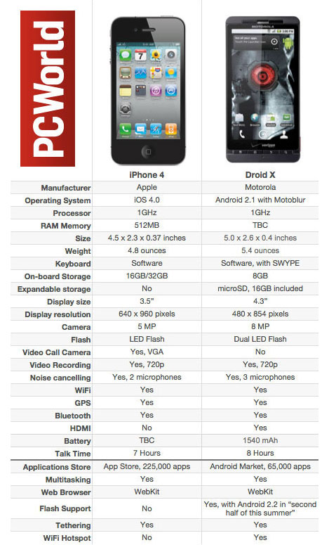 iphone 5 verizon specs. iPhone 5 Review amp; Specs: