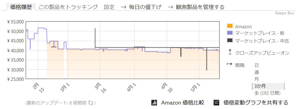 Price Trackerグラフ