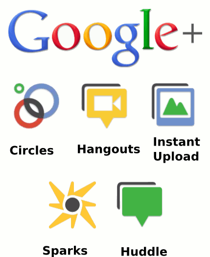 Google+ in Blogging