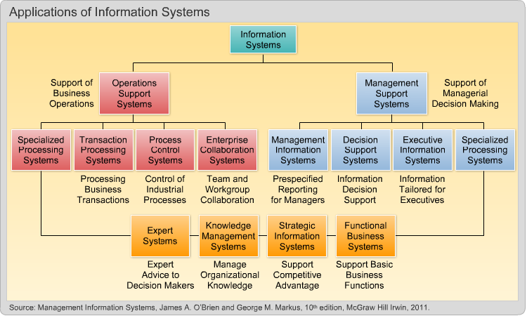 types of information system usin easyjet Operational information systems - an example from the airline industry van oleson delta technology georgia tech vanoleson@delta-aircom karsten schwan.