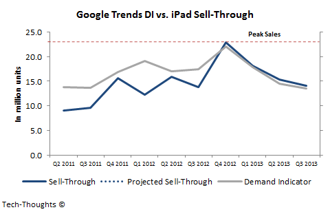 iPad Sell-Through Estimate