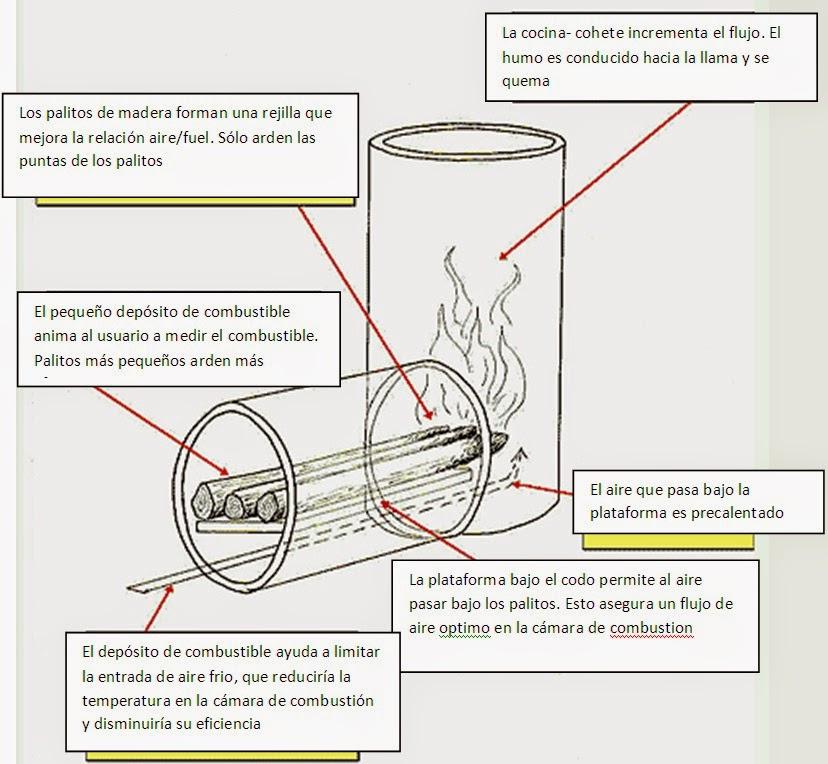 Jopoy estufa rocket for Planos para cocina rocket