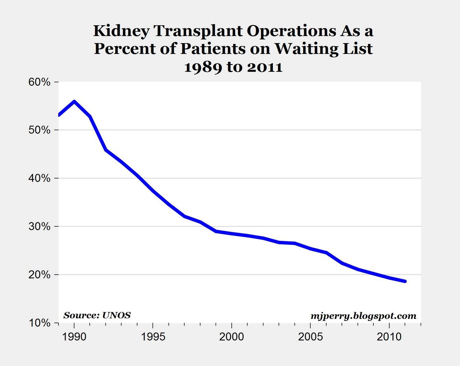 essay organ donation australia