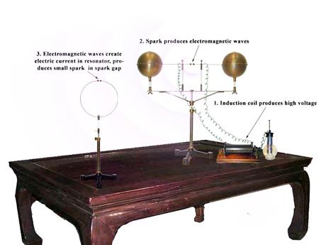 هيرتز والموجات الكهرومغناطيسية