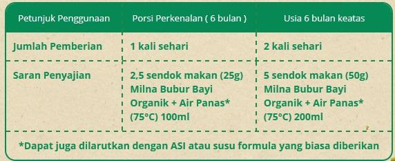 Petunjuk Penggunaan Bubur Bayi Organik dari Milna