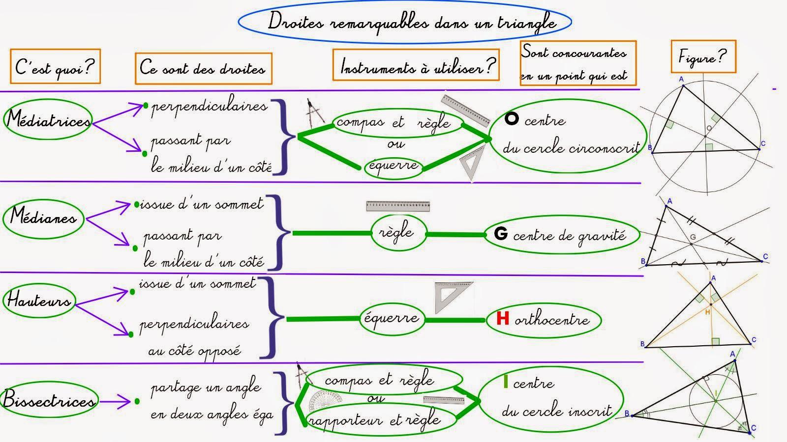 pgcd et ppcm cours pdf