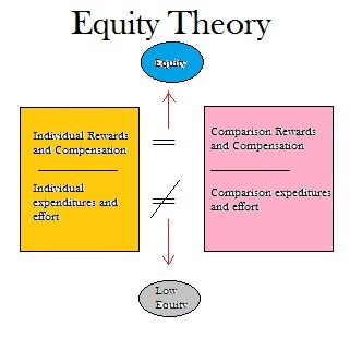 strengths and weaknesses of adams equity theory One analyst of the equity theory has noted that most studies supporting it have been laboratory experiments with student subjects regardless of these problems, the equity theory continues to offer us some important insights into employee motivation.
