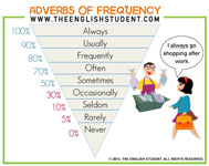 frequency adverbs