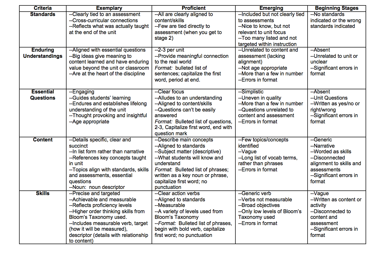 Curriculum Mapping as a Journey Part 2: Quality Maps | Be the Change