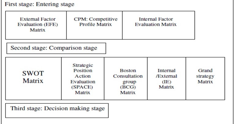starbucks external factor evaluation matrix Internal and external factors affecting starbucks founded in 1985, starbucks is one of the largest coffeehouse companies in the world with over 16,000 stores in 50 countries this report evaluates major internal and external factors affecting starbucks using various analytical techniques.