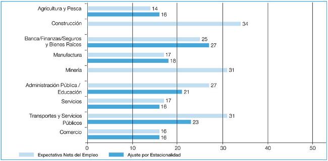 Empleo por sector en Perú Q2-2014