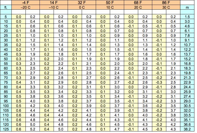 David burch navigation blog august 2013 - Atmospheric pressure conversion table ...