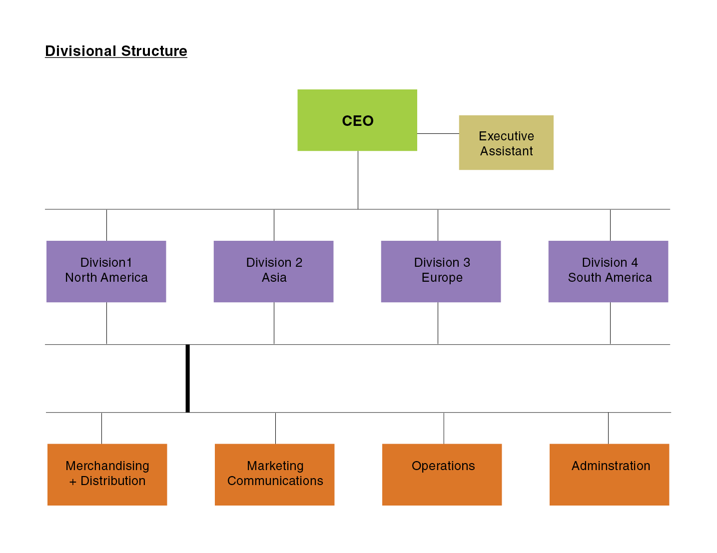 impact of organizational structure on distributed Organizational structure refers to the way that an organization arranges the degree to which authority is distributed throughout the.