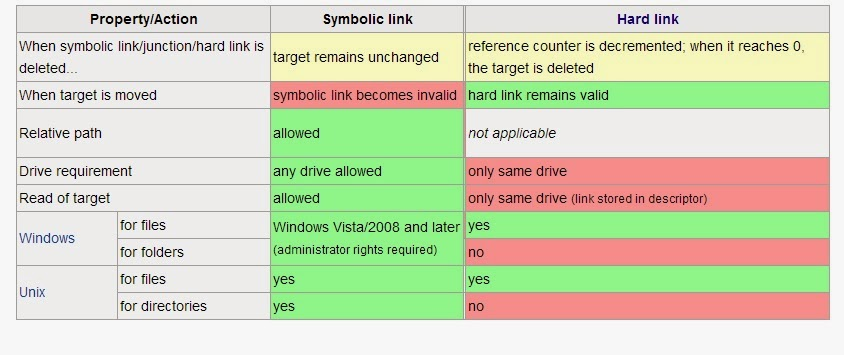 Shell And Perl All About Linux Hard Links And Soft Linkssymbolic Links