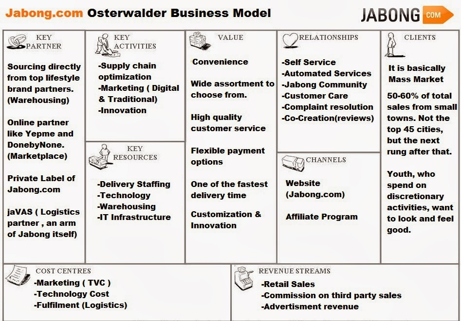 E commerce in india jabong business model osterwalders business model of jabong flashek Image collections