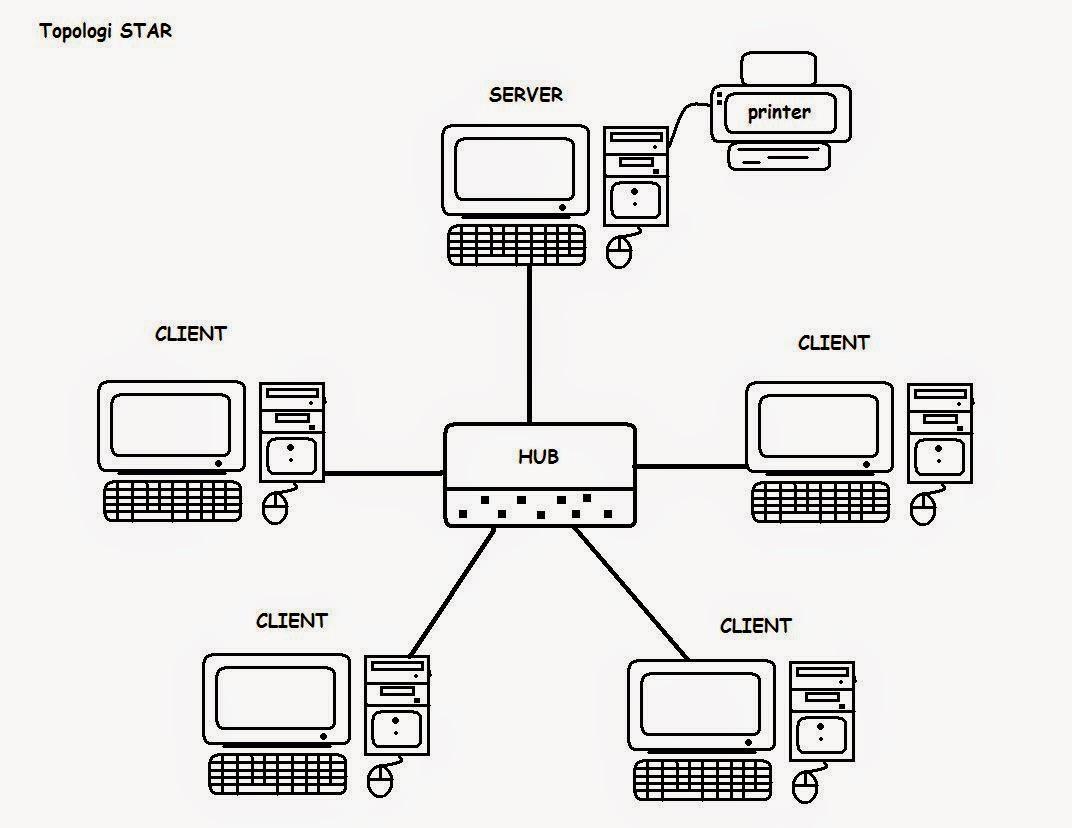 pengertian dan Macam Macam Jaringan Komputer Topologi