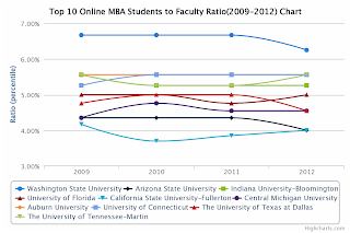 Top 10 Online MBA Students to Faculty Ratio Chart