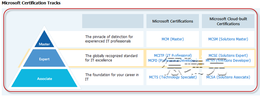 Microsoft Sql Server Exams Certifications In Psychology