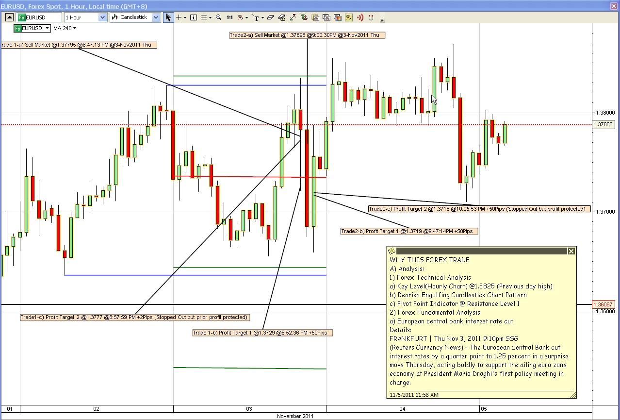 Forex charts explained