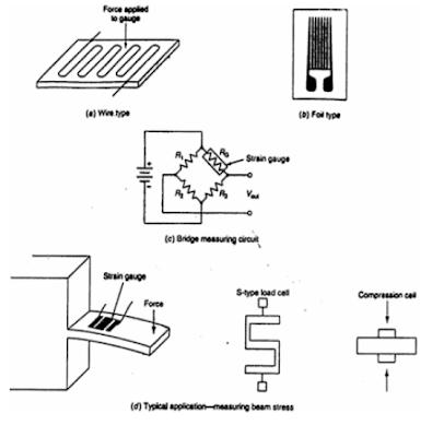 Wheatstone Bridge Sensitivity likewise Index php as well Qunqi 11c 12c Twi 16502 Wiring Diagram additionally 3 Wire Strain Gauge likewise Wheatstone Bridge Tutorial. on arduino gauges
