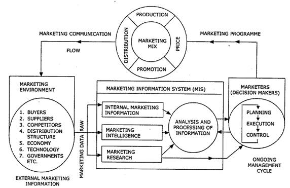 kotler marketing information system According to kotler (2009), a marketing intelligence system is a set of procedures and sources managers use to obtain everyday information about developments in the marketing environment.