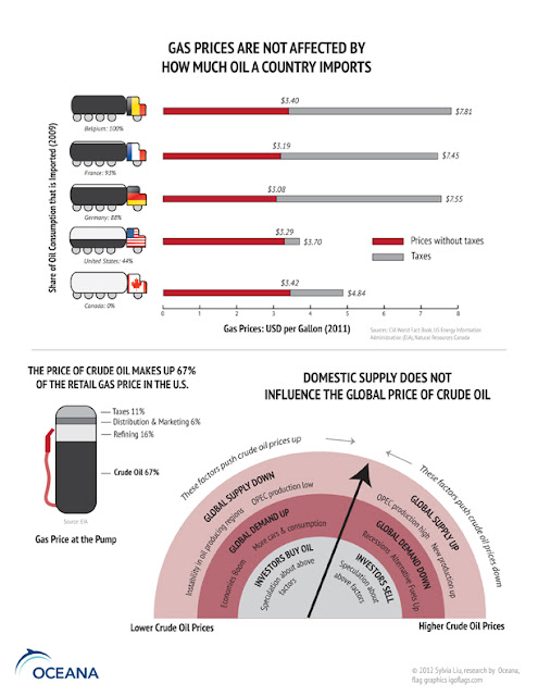 Infographic on gas prices and oil imports