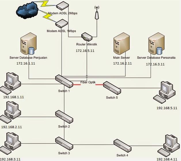 Laporan skema jaringan abdul muid13120716 gambar ii3 skema jaringan pt mulia knitting factory ccuart Gallery