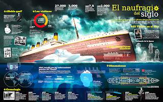 El naufragio del siglo. Titanic