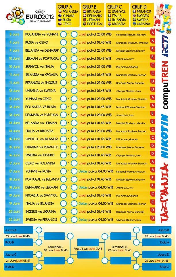 Jadwal Euro 2012 Grup Stage
