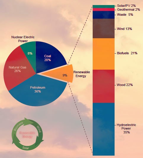 Renewable Energy Sources Graphical Representation