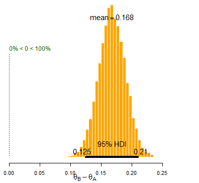 Difference Histogram
