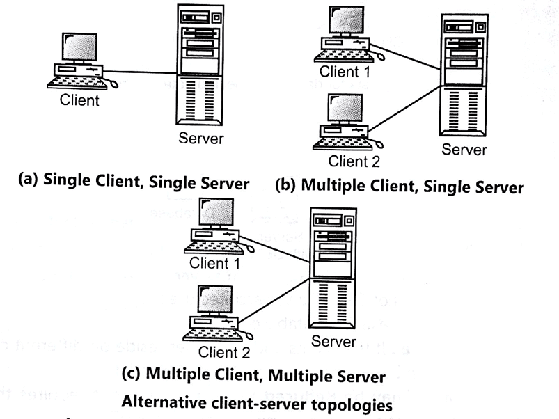Alternative Client Server Topology.