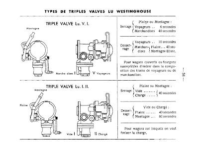 forrás: Le frein automatique Westinghouse pour trains de marchandises, Paris, 1938
