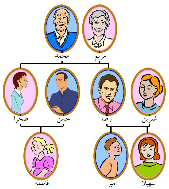 theocratic persian se6 family tree